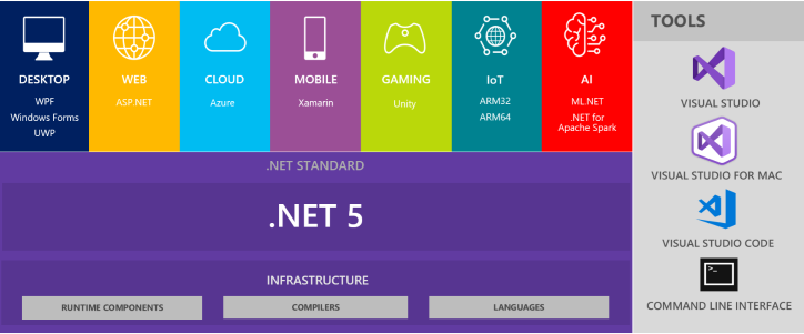 .Net 5 roadmap